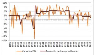 PIB 1896-2013